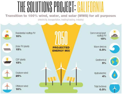 solutions project California