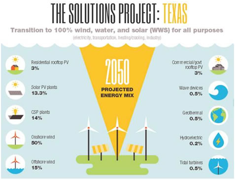 solutions project Texas